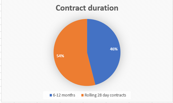 short term car leasing contract duration